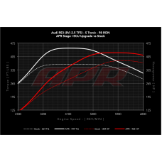 APR ECU Software - 2.5 TFSI RS3 8V PFL