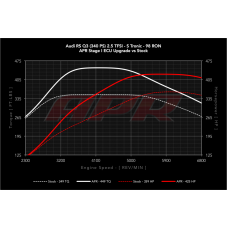 APR ECU Software - 2.5 TFSI RSQ3 8U