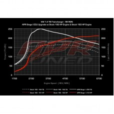 APR ECU Software - 1.4 TSI TFSI Twincharger