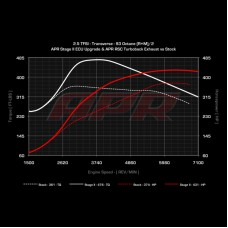 APR ECU Software - 2.5 TFSI TTRS RS3 8P